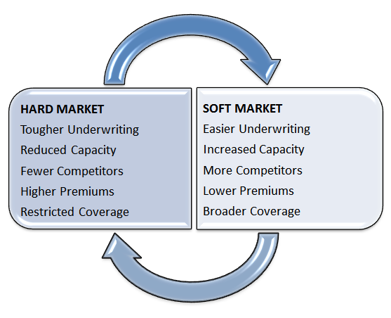 graphic illustrating the characteristics of the hard and soft insurance market